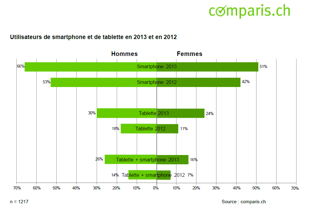 comparis_utilisateurs_de_smarthphone